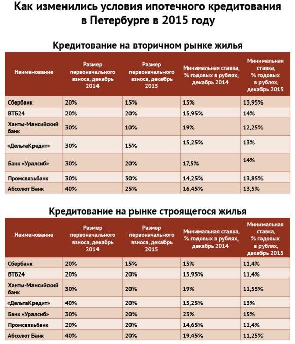 Как сделать проценты с процентов по ипотеке 234